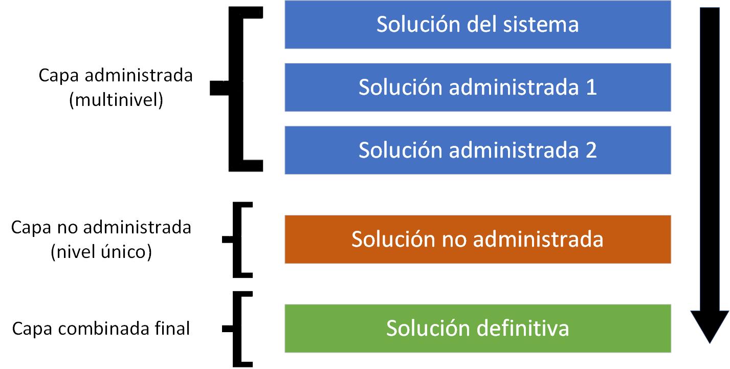 Capas de las soluciones Dynamics 365