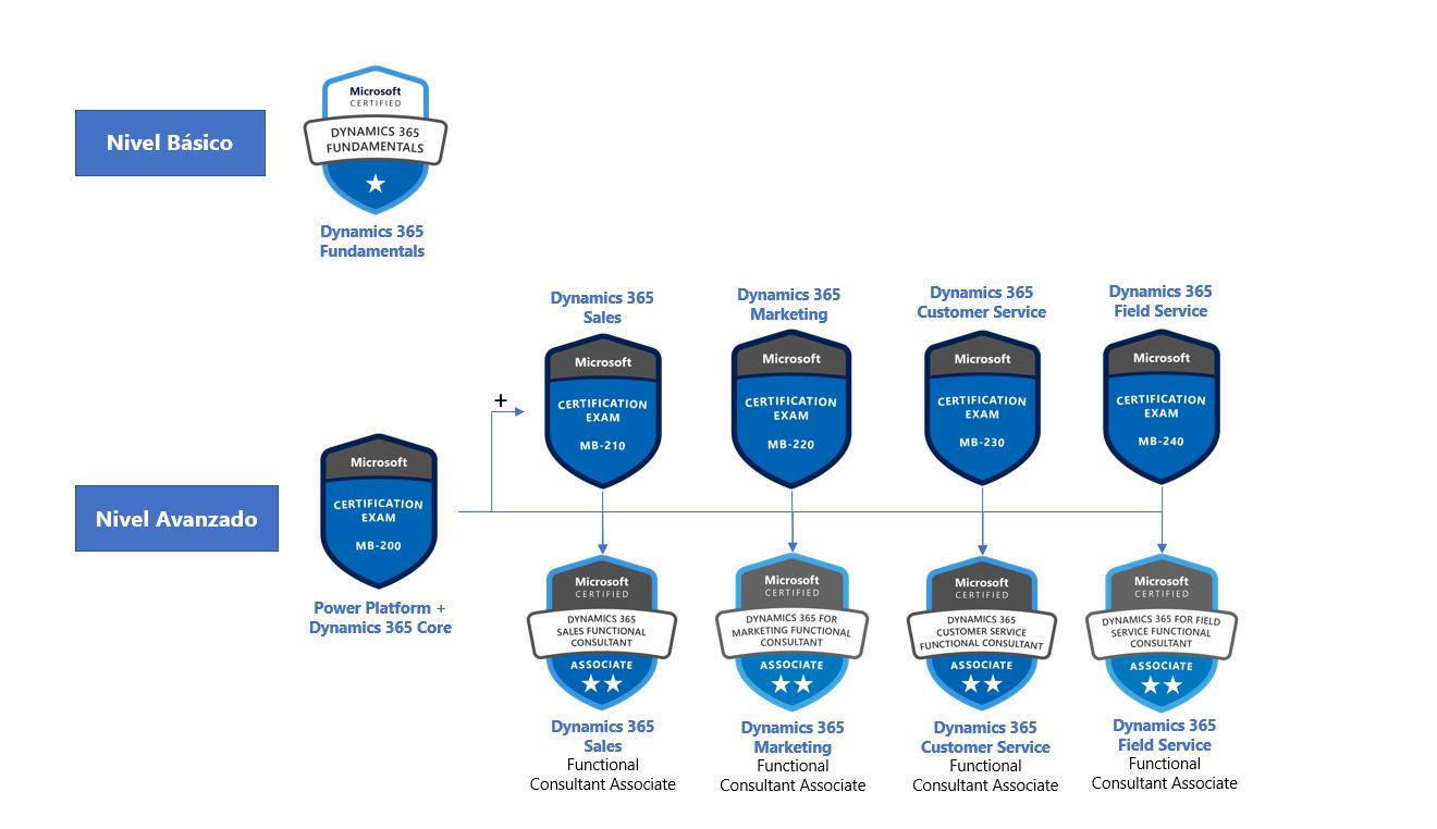 Certificación Microsoft