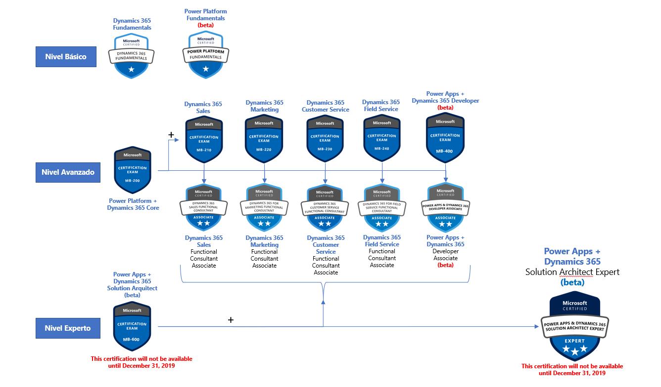 Certificación 2 Microsoft